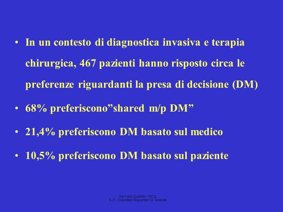In un contesto di diagnostica invasiva e terapia chirurgica, 467 pazienti hanno risposto circa le preferenze riguardanti la presa di decisione (DM) 68