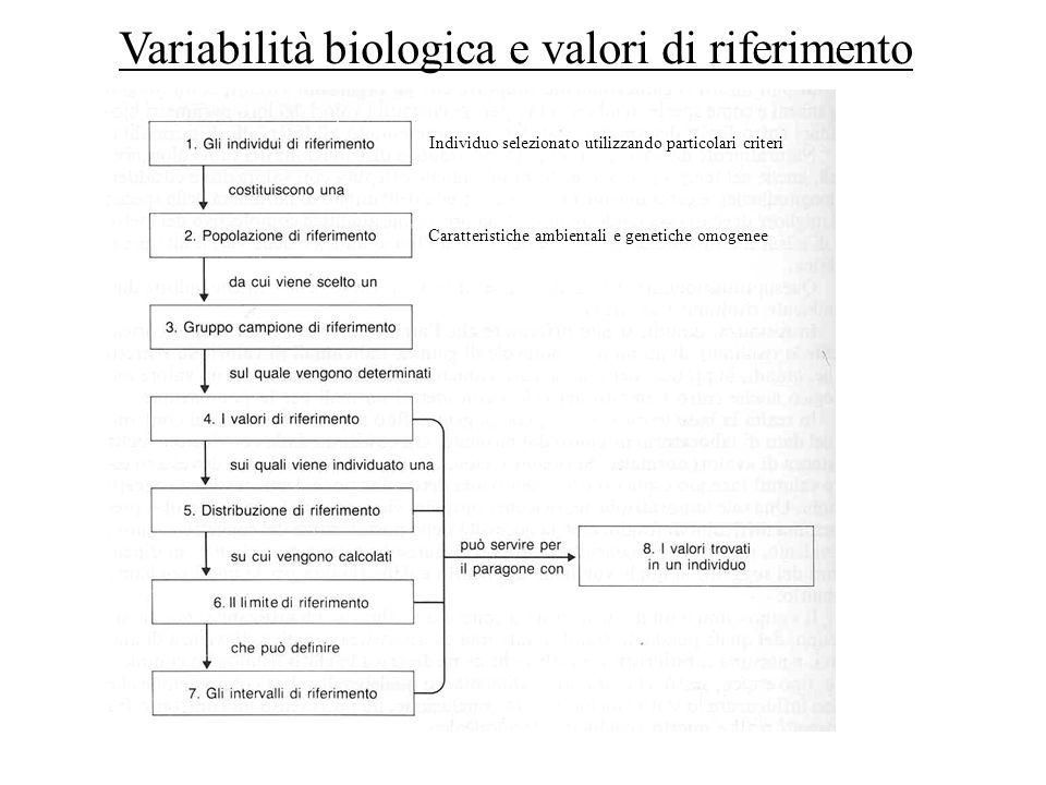 Variabilità biologica e valori di riferimento Individuo selezionato utilizzando particolari criteri Caratteristiche ambientali e genetiche omogenee