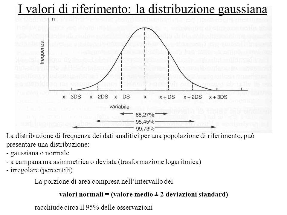 La distribuzione di frequenza dei dati analitici per una popolazione di riferimento, può presentare una distribuzione: - gaussiana o normale - a campa