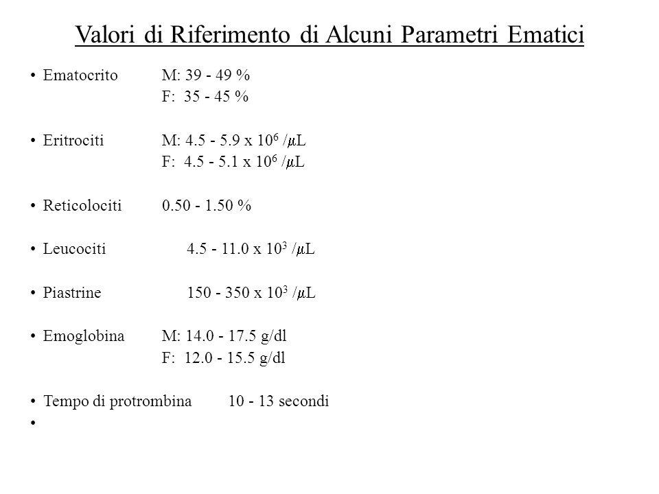 Valori di Riferimento di Alcuni Parametri Ematici EmatocritoM: 39 - 49 % F: 35 - 45 % EritrocitiM: 4.5 - 5.9 x 10 6 / L F: 4.5 - 5.1 x 10 6 / L Retico