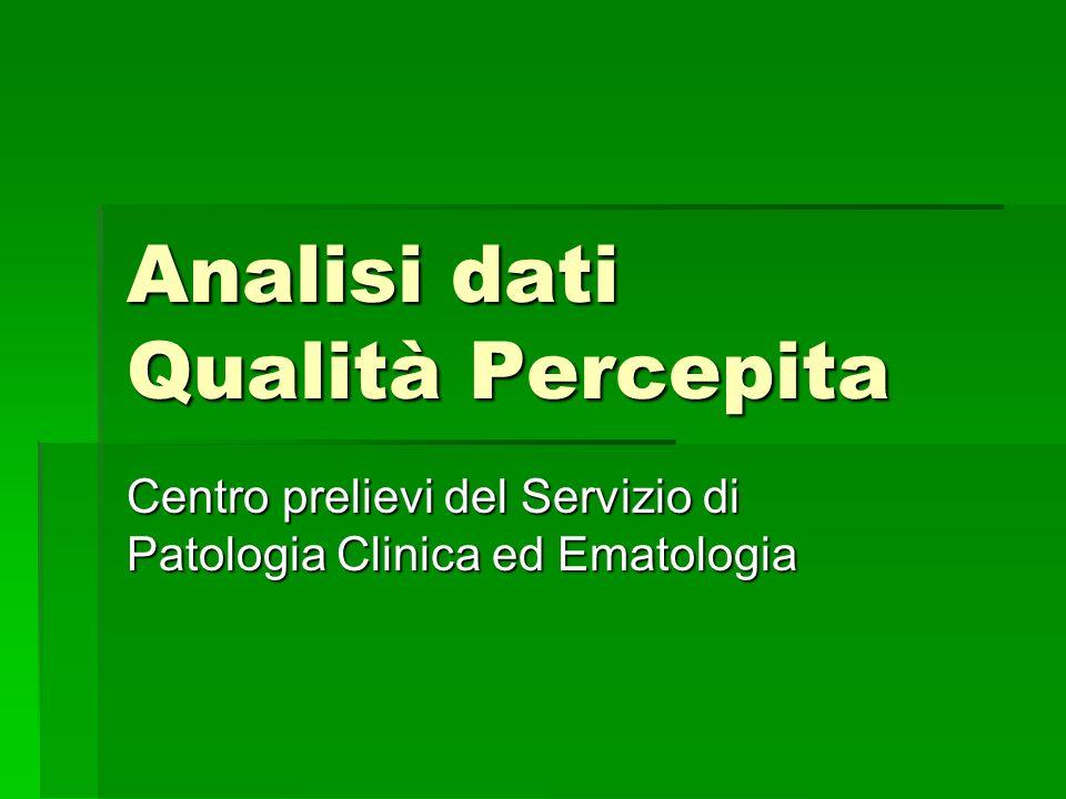 Analisi dati Qualità Percepita Centro prelievi del Servizio di Patologia Clinica ed Ematologia Indagine condotta maggio 2009 questionari raccolti N.