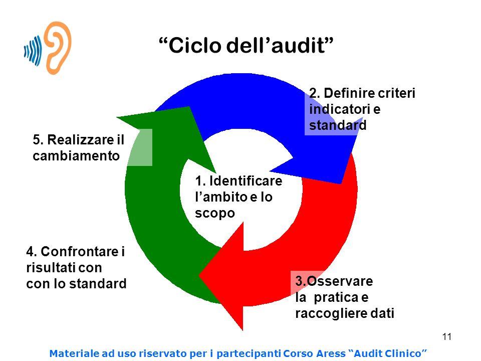 11 Ciclo dellaudit 4. Confrontare i risultati con con lo standard 5. Realizzare il cambiamento 2. Definire criteri indicatori e standard 3.Osservare l