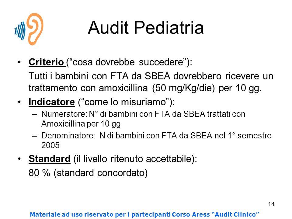 14 Audit Pediatria Criterio (cosa dovrebbe succedere): Tutti i bambini con FTA da SBEA dovrebbero ricevere un trattamento con amoxicillina (50 mg/Kg/die) per 10 gg.