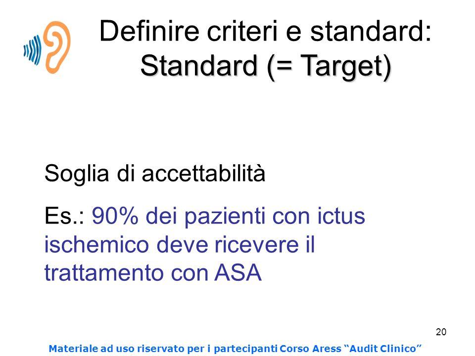 20 Soglia di accettabilità Es.: 90% dei pazienti con ictus ischemico deve ricevere il trattamento con ASA Standard (= Target) Definire criteri e standard: Standard (= Target) Materiale ad uso riservato per i partecipanti Corso Aress Audit Clinico