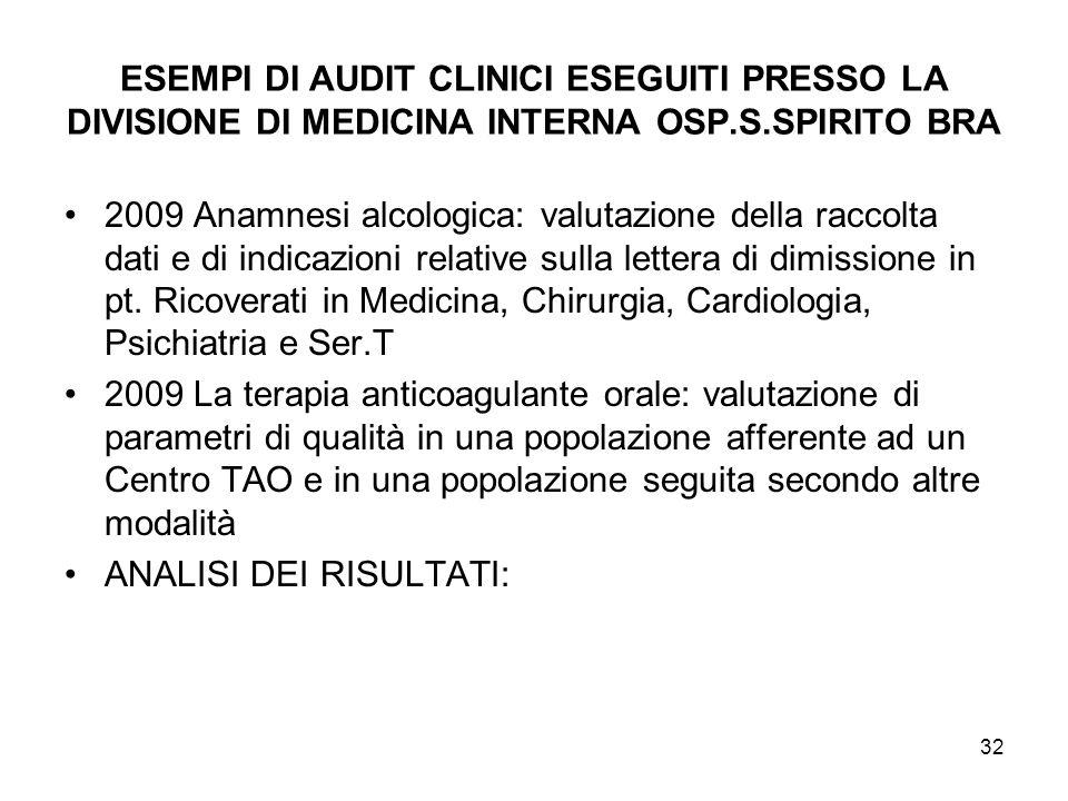 32 ESEMPI DI AUDIT CLINICI ESEGUITI PRESSO LA DIVISIONE DI MEDICINA INTERNA OSP.S.SPIRITO BRA 2009 Anamnesi alcologica: valutazione della raccolta dat