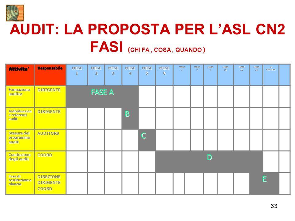 33 AUDIT: LA PROPOSTA PER LASL CN2 FASI ( CHI FA, COSA, QUANDO ) AttivitaResponsabileMESE1MESE2MESE3MESE4MESE5MESE6MESE7MESE8MESE9MESE10MESE11MESE12 A SEGUIRE Formazione auditor DIRIGENTE FASE A Individuazion e referenti audit DIRIGENTEB Stesura del programma audit AUDITORSC Conduzione degli audit COORDD Fase di restituzione e rilancio DIREZIONEDIRIGENTECOORDE