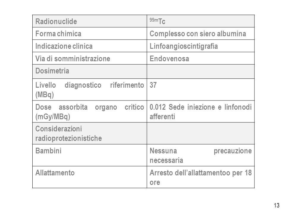 13 Radionuclide 99m Tc Forma chimicaComplesso con siero albumina Indicazione clinicaLinfoangioscintigrafia Via di somministrazioneEndovenosa Dosimetria Livello diagnostico riferimento (MBq) 37 Dose assorbita organo critico (mGy/MBq) 0.012 Sede iniezione e linfonodi afferenti Considerazioni radioprotezionistiche BambiniNessuna precauzione necessaria AllattamentoArresto dellallattamentoo per 18 ore