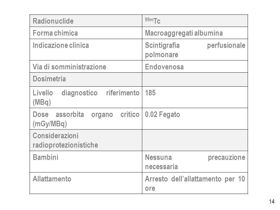 14 Radionuclide 99m Tc Forma chimicaMacroaggregati albumina Indicazione clinicaScintigrafia perfusionale polmonare Via di somministrazioneEndovenosa Dosimetria Livello diagnostico riferimento (MBq) 185 Dose assorbita organo critico (mGy/MBq) 0.02 Fegato Considerazioni radioprotezionistiche BambiniNessuna precauzione necessaria AllattamentoArresto dellallattamento per 10 ore