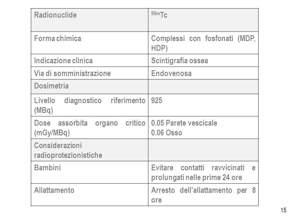 15 Radionuclide 99m Tc Forma chimicaComplessi con fosfonati (MDP, HDP) Indicazione clinicaScintigrafia ossea Via di somministrazioneEndovenosa Dosimetria Livello diagnostico riferimento (MBq) 925 Dose assorbita organo critico (mGy/MBq) 0.05 Parete vescicale 0.06 Osso Considerazioni radioprotezionistiche BambiniEvitare contatti ravvicinati e prolungati nelle prime 24 ore AllattamentoArresto dellallattamento per 8 ore