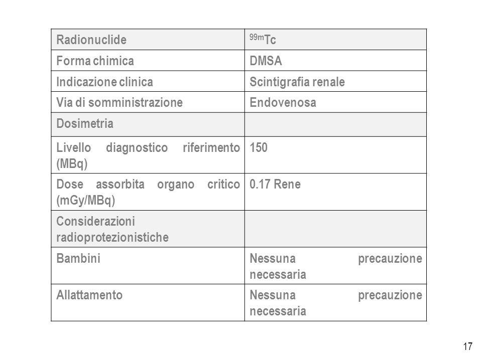 17 Radionuclide 99m Tc Forma chimicaDMSA Indicazione clinicaScintigrafia renale Via di somministrazioneEndovenosa Dosimetria Livello diagnostico riferimento (MBq) 150 Dose assorbita organo critico (mGy/MBq) 0.17 Rene Considerazioni radioprotezionistiche BambiniNessuna precauzione necessaria AllattamentoNessuna precauzione necessaria