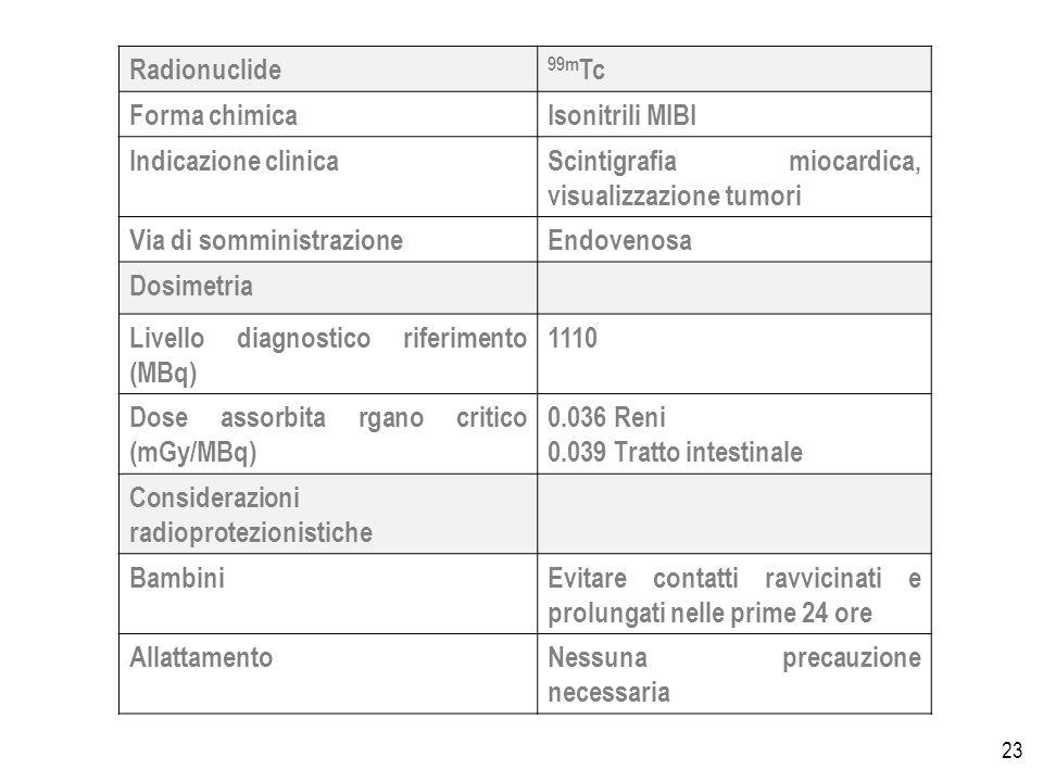 23 Radionuclide 99m Tc Forma chimicaIsonitrili MIBI Indicazione clinicaScintigrafia miocardica, visualizzazione tumori Via di somministrazioneEndovenosa Dosimetria Livello diagnostico riferimento (MBq) 1110 Dose assorbita rgano critico (mGy/MBq) 0.036 Reni 0.039 Tratto intestinale Considerazioni radioprotezionistiche BambiniEvitare contatti ravvicinati e prolungati nelle prime 24 ore AllattamentoNessuna precauzione necessaria