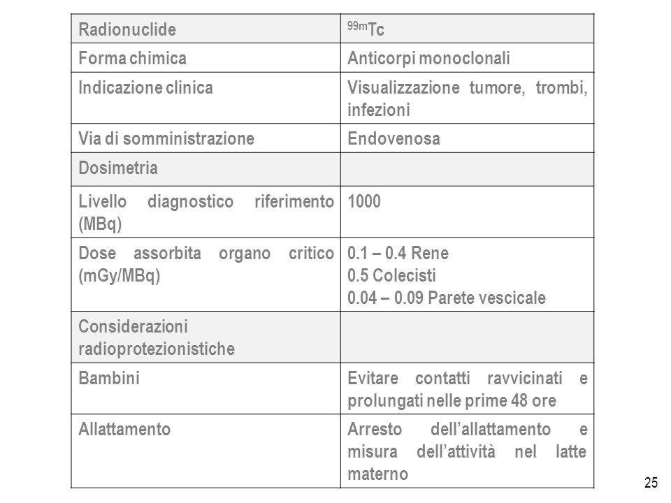 25 Radionuclide 99m Tc Forma chimicaAnticorpi monoclonali Indicazione clinicaVisualizzazione tumore, trombi, infezioni Via di somministrazioneEndovenosa Dosimetria Livello diagnostico riferimento (MBq) 1000 Dose assorbita organo critico (mGy/MBq) 0.1 – 0.4 Rene 0.5 Colecisti 0.04 – 0.09 Parete vescicale Considerazioni radioprotezionistiche BambiniEvitare contatti ravvicinati e prolungati nelle prime 48 ore AllattamentoArresto dellallattamento e misura dellattività nel latte materno