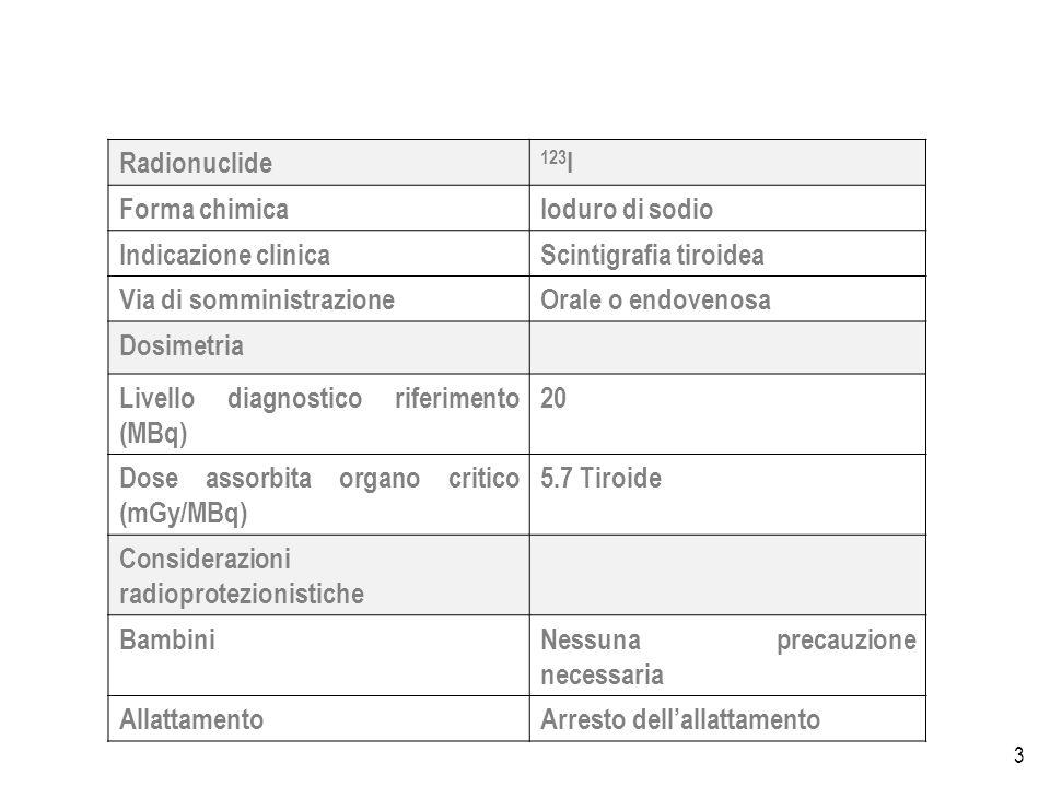 3 Radionuclide 123 I Forma chimicaIoduro di sodio Indicazione clinicaScintigrafia tiroidea Via di somministrazioneOrale o endovenosa Dosimetria Livello diagnostico riferimento (MBq) 20 Dose assorbita organo critico (mGy/MBq) 5.7 Tiroide Considerazioni radioprotezionistiche BambiniNessuna precauzione necessaria AllattamentoArresto dellallattamento