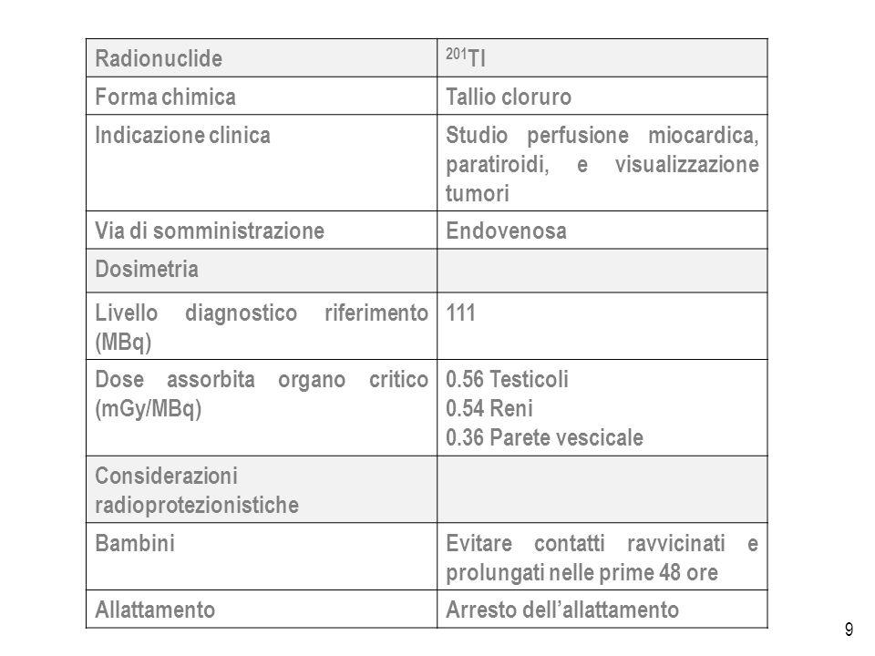 9 Radionuclide 201 Tl Forma chimicaTallio cloruro Indicazione clinicaStudio perfusione miocardica, paratiroidi, e visualizzazione tumori Via di somministrazioneEndovenosa Dosimetria Livello diagnostico riferimento (MBq) 111 Dose assorbita organo critico (mGy/MBq) 0.56 Testicoli 0.54 Reni 0.36 Parete vescicale Considerazioni radioprotezionistiche BambiniEvitare contatti ravvicinati e prolungati nelle prime 48 ore AllattamentoArresto dellallattamento