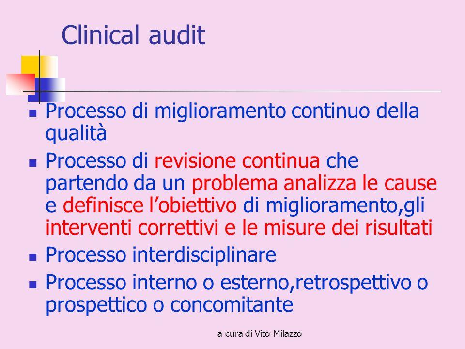 a cura di Vito Milazzo Clinical audit Processo di miglioramento continuo della qualità Processo di revisione continua che partendo da un problema analizza le cause e definisce lobiettivo di miglioramento,gli interventi correttivi e le misure dei risultati Processo interdisciplinare Processo interno o esterno,retrospettivo o prospettico o concomitante
