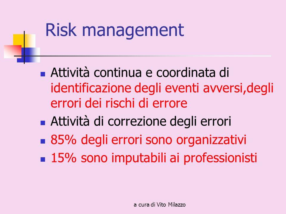a cura di Vito Milazzo Risk management Attività continua e coordinata di identificazione degli eventi avversi,degli errori dei rischi di errore Attività di correzione degli errori 85% degli errori sono organizzativi 15% sono imputabili ai professionisti