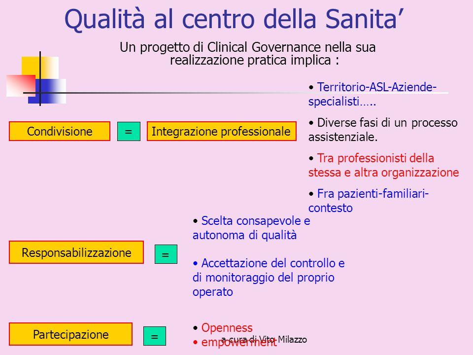 a cura di Vito Milazzo Qualità al centro della Sanita Un progetto di Clinical Governance nella sua realizzazione pratica implica : Condivisione Responsabilizzazione Partecipazione = Integrazione professionale Territorio-ASL-Aziende- specialisti…..