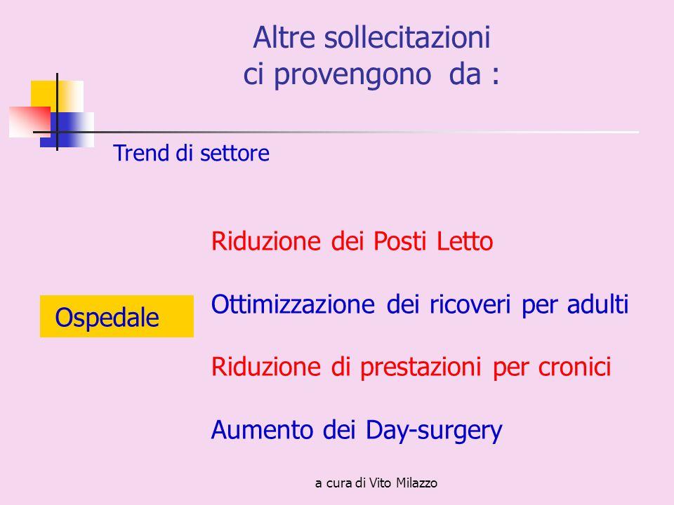 a cura di Vito Milazzo Altre sollecitazioni ci provengono da : Trend di settore Ospedale Riduzione dei Posti Letto Ottimizzazione dei ricoveri per adulti Riduzione di prestazioni per cronici Aumento dei Day-surgery