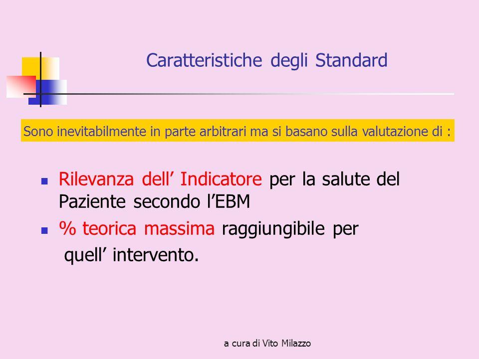a cura di Vito Milazzo Caratteristiche degli Standard Rilevanza dell Indicatore per la salute del Paziente secondo lEBM % teorica massima raggiungibile per quell intervento.