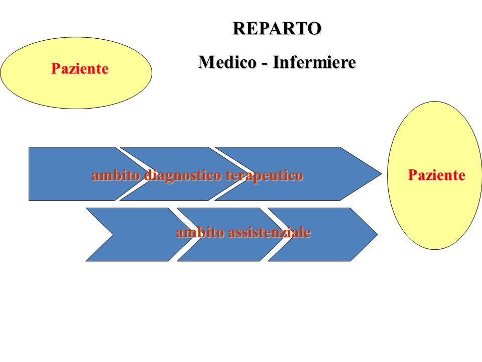 Paziente REPARTO Medico - Infermiere ambito diagnostico terapeutico Paziente ambito assistenziale
