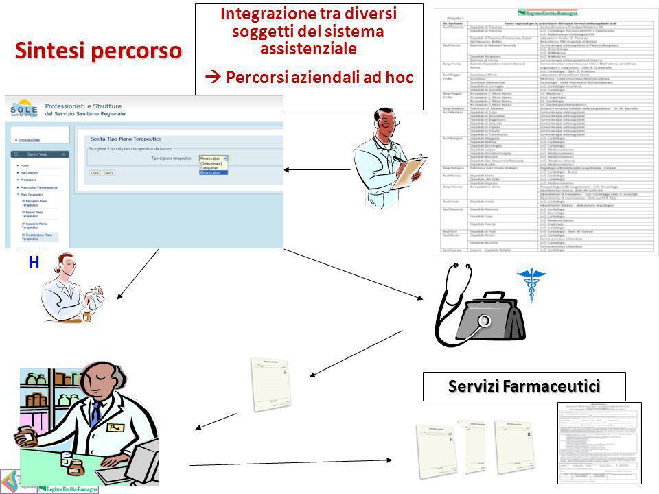 Integrazione tra diversi soggetti del sistema assistenziale Percorsi aziendali ad hoc Servizi Farmaceutici H Sintesi percorso Sintesi percorso