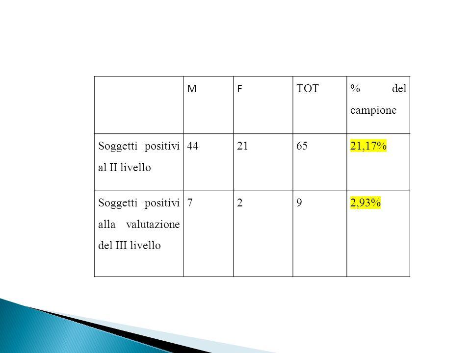 MF TOT % del campione Soggetti positivi al II livello 44216521,17% Soggetti positivi alla valutazione del III livello 7292,93%
