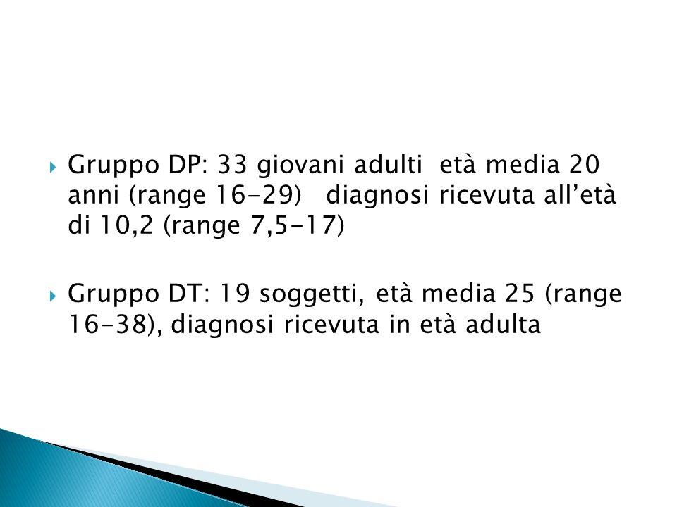 Gruppo DP: 33 giovani adulti età media 20 anni (range 16-29) diagnosi ricevuta alletà di 10,2 (range 7,5-17) Gruppo DT: 19 soggetti, età media 25 (range 16-38), diagnosi ricevuta in età adulta