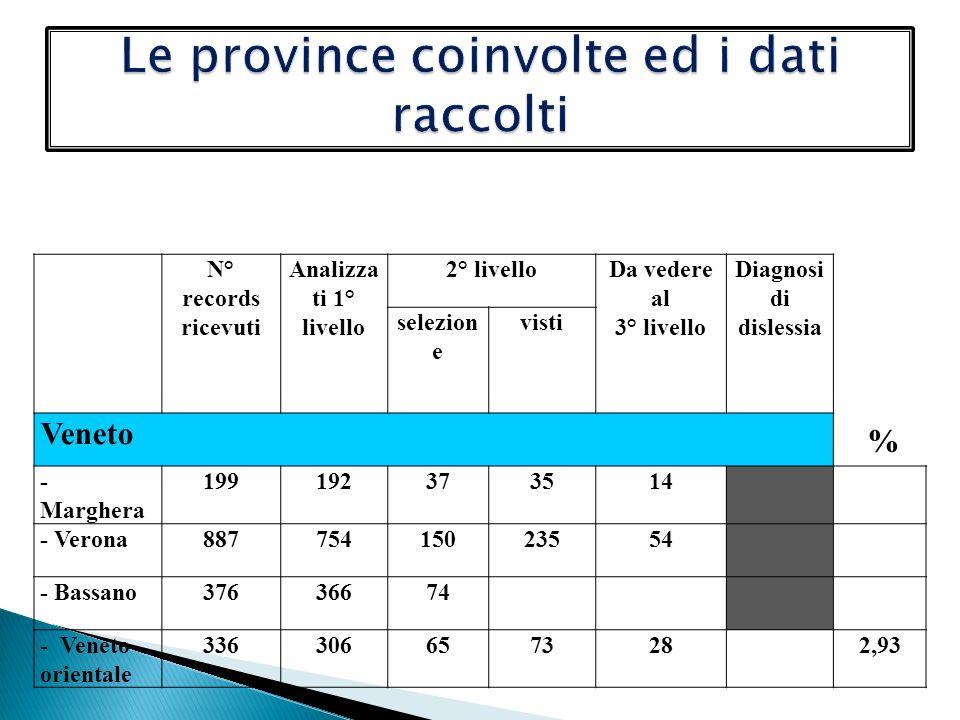 N° records ricevuti Analizza ti 1° livello 2° livelloDa vedere al 3° livello Diagnosi di dislessia selezion e visti Veneto % - Marghera 199192373514 - Verona88775415023554 - Bassano37636674 - Veneto orientale 3363066573282,93