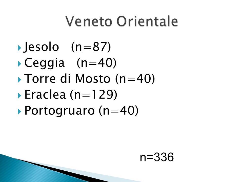 Jesolo (n=87) Ceggia (n=40) Torre di Mosto (n=40) Eraclea (n=129) Portogruaro (n=40) n=336