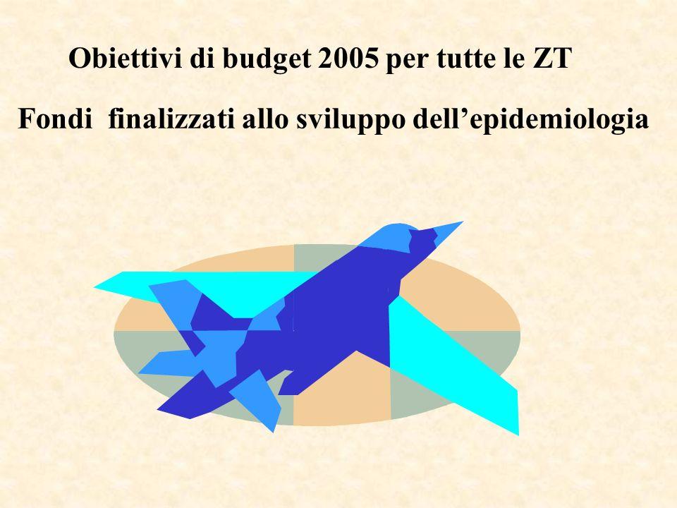 Fondi finalizzati allo sviluppo dellepidemiologia Obiettivi di budget 2005 per tutte le ZT