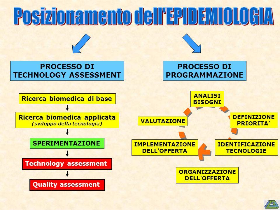 PROCESSO DI TECHNOLOGY ASSESSMENT Ricerca biomedica di base Ricerca biomedica applicata (sviluppo della tecnologia) SPERIMENTAZIONE Technology assessment Quality assessment ANALISI BISOGNI DEFINIZIONE PRIORITA IDENTIFICAZIONE TECNOLOGIE ORGANIZZAZIONE DELLOFFERTA IMPLEMENTAZIONE DELLOFFERTA VALUTAZIONE PROCESSO DI PROGRAMMAZIONE
