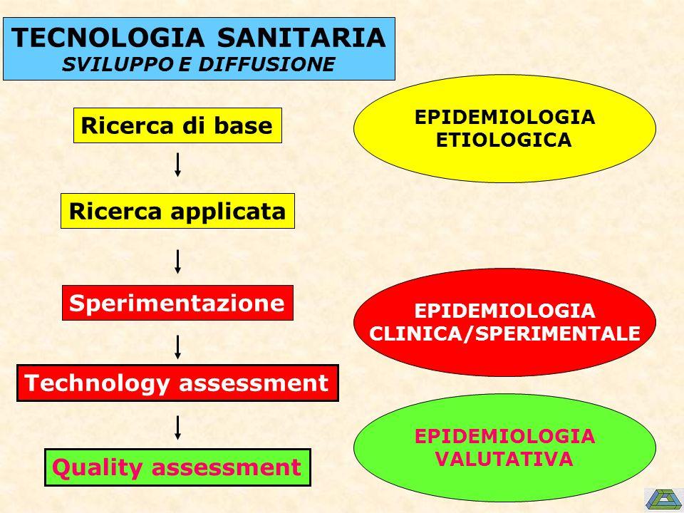 Ricerca di base Ricerca applicata Sperimentazione Technology assessment Quality assessment EPIDEMIOLOGIA ETIOLOGICA EPIDEMIOLOGIA CLINICA/SPERIMENTALE EPIDEMIOLOGIA VALUTATIVA TECNOLOGIA SANITARIA SVILUPPO E DIFFUSIONE