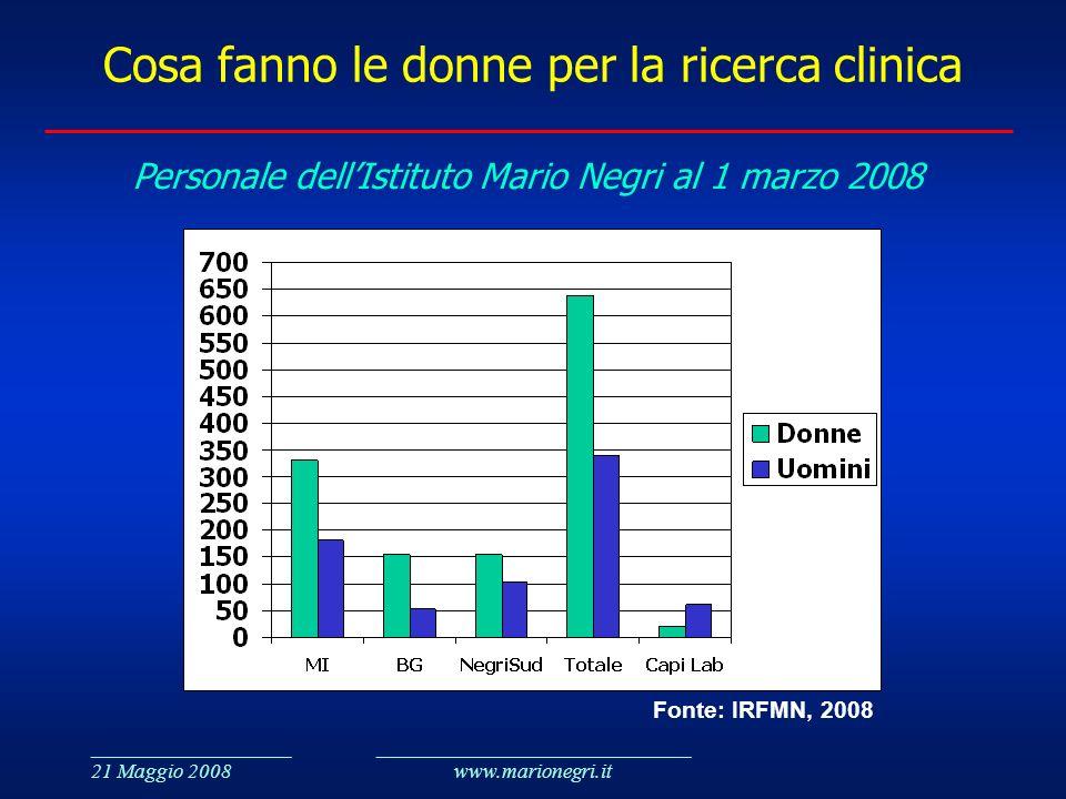 ___________________ 21 Maggio 2008 ______________________________ www.marionegri.it Cosa fanno le donne per la ricerca clinica Personale dellIstituto