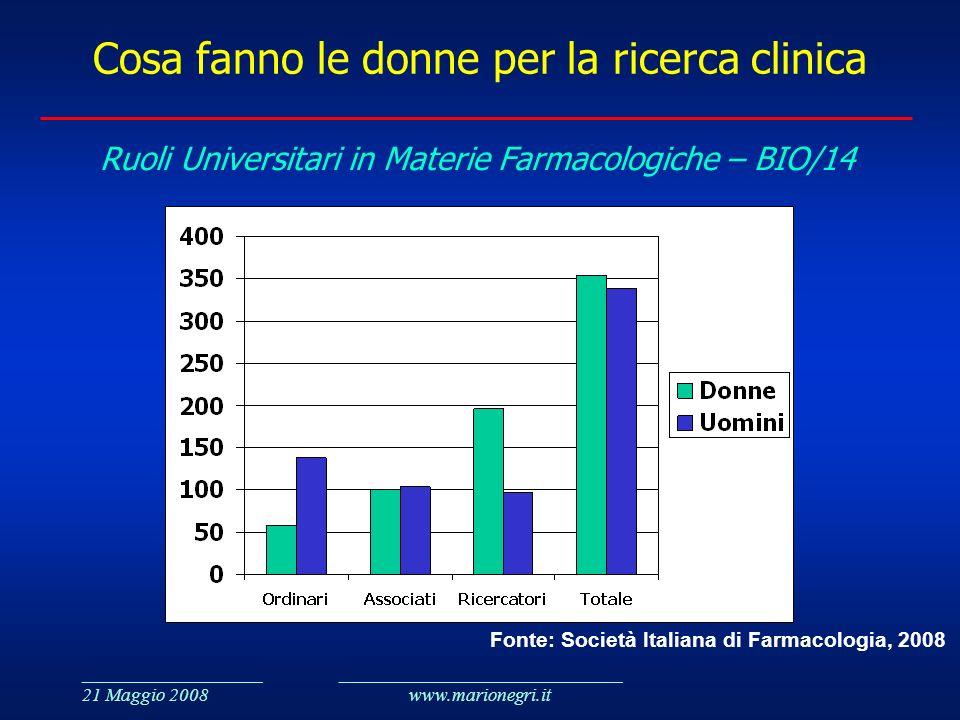 ___________________ 21 Maggio 2008 ______________________________ www.marionegri.it Cosa fanno le donne per la ricerca clinica Ruoli Universitari in M