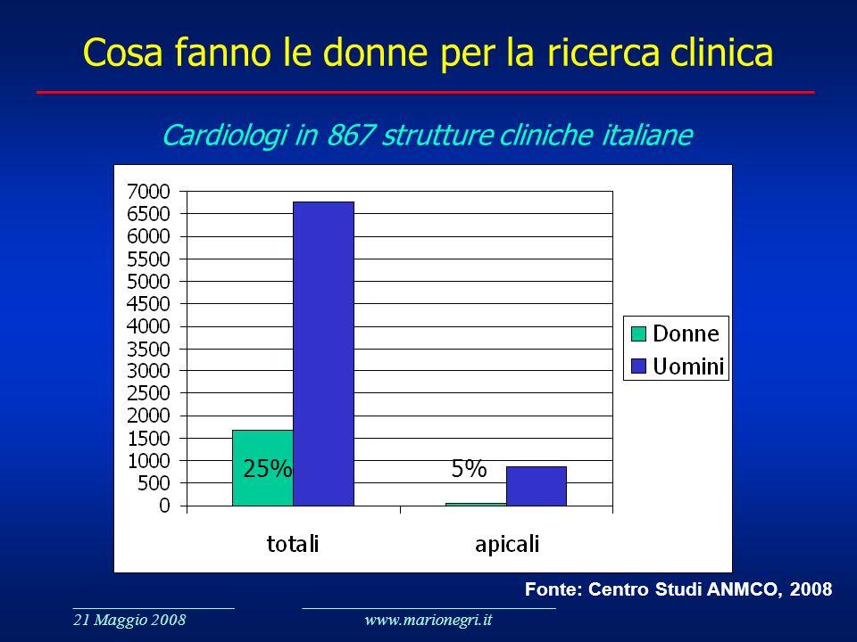 ___________________ 21 Maggio 2008 ______________________________ www.marionegri.it Cosa fanno le donne per la ricerca clinica Cardiologi in 867 strut