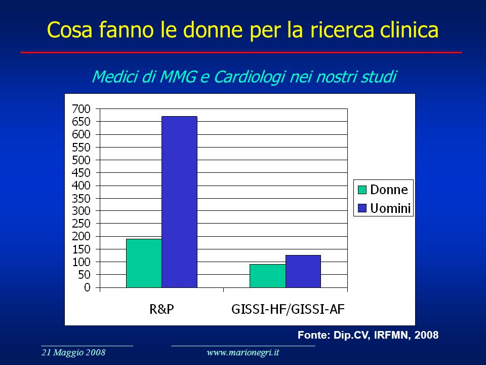 ___________________ 21 Maggio 2008 ______________________________ www.marionegri.it Cosa fanno le donne per la ricerca clinica Medici di MMG e Cardiol