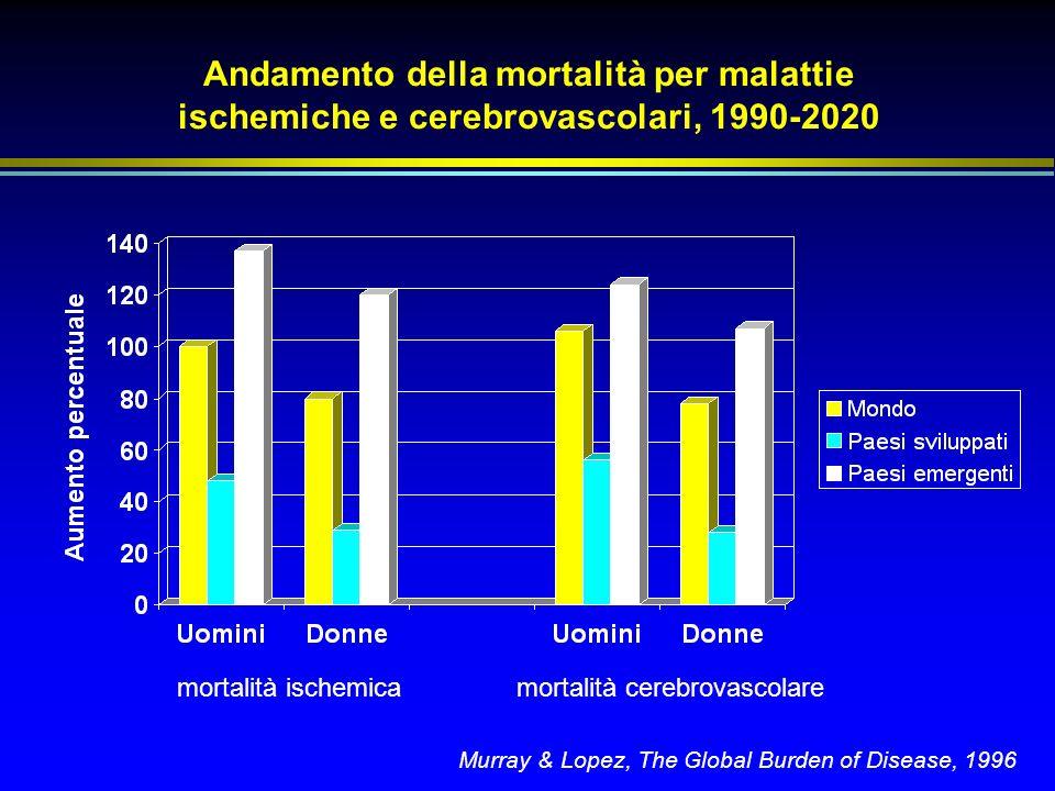 Andamento della mortalità per malattie ischemiche e cerebrovascolari, 1990-2020 mortalità ischemicamortalità cerebrovascolare Murray & Lopez, The Glob
