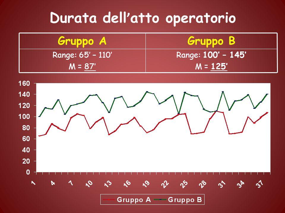 Durata dell atto operatorio Range: 100 – 145 M = 125 Range: 65 – 110 M = 87 Gruppo BGruppo A