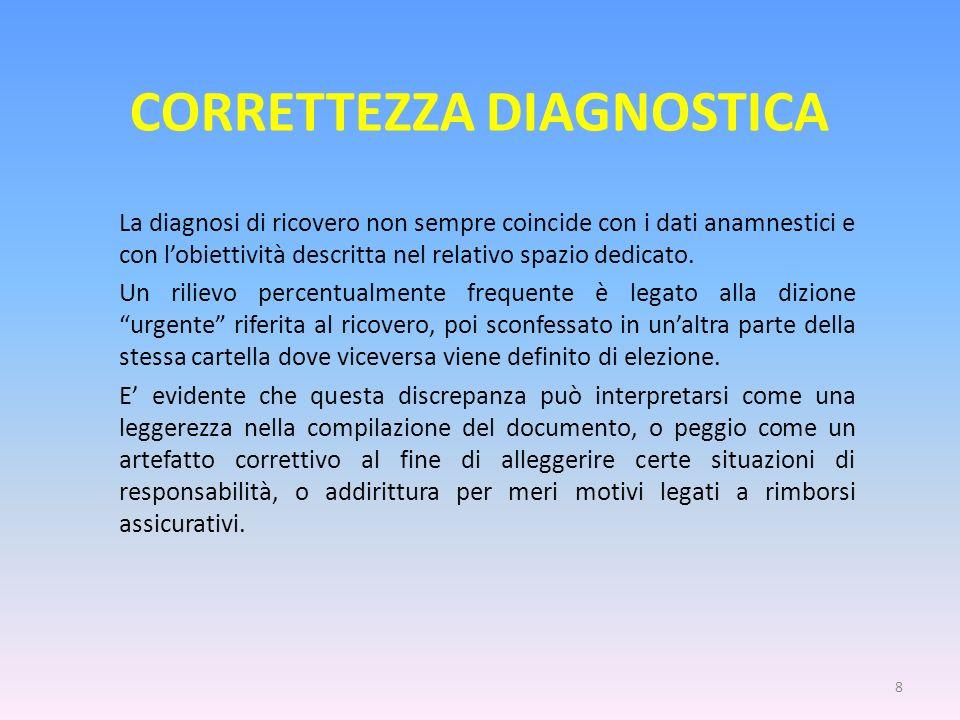 CORRETTEZZA DIAGNOSTICA La diagnosi di ricovero non sempre coincide con i dati anamnestici e con lobiettività descritta nel relativo spazio dedicato.