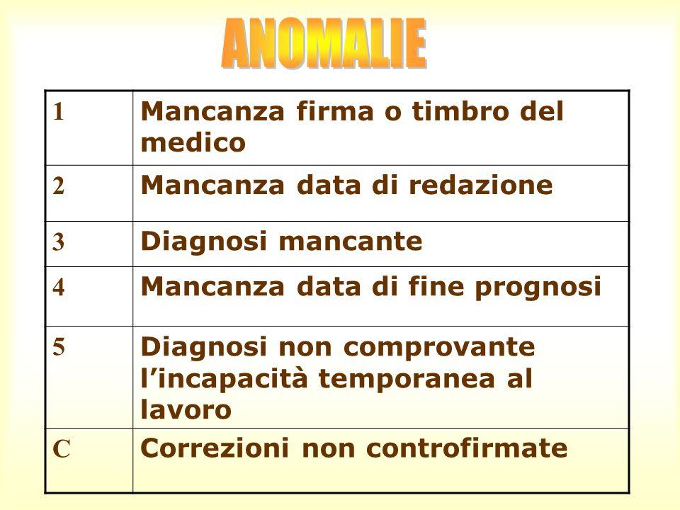 1 Mancanza firma o timbro del medico 2 Mancanza data di redazione 3 Diagnosi mancante 4 Mancanza data di fine prognosi 5 Diagnosi non comprovante linc