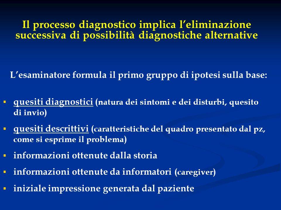 Lesaminatore formula il primo gruppo di ipotesi sulla base: quesiti diagnostici (natura dei sintomi e dei disturbi, quesito di invio) quesiti descritt
