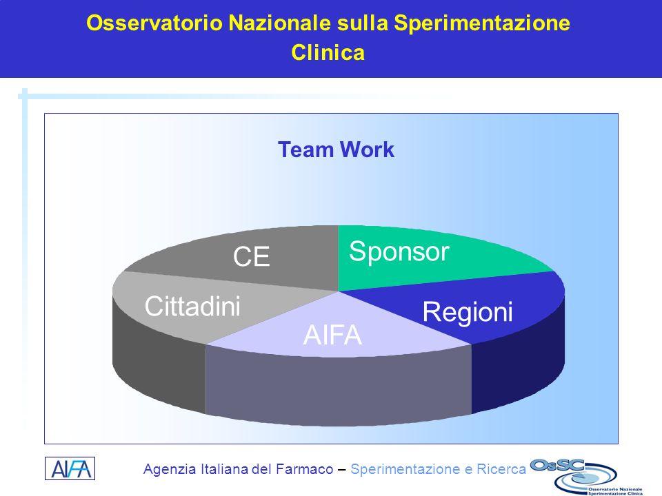 Agenzia Italiana del Farmaco – Sperimentazione e Ricerca Osservatorio Nazionale sulla Sperimentazione Clinica AIFA Regioni Sponsor Cittadini CE Team W