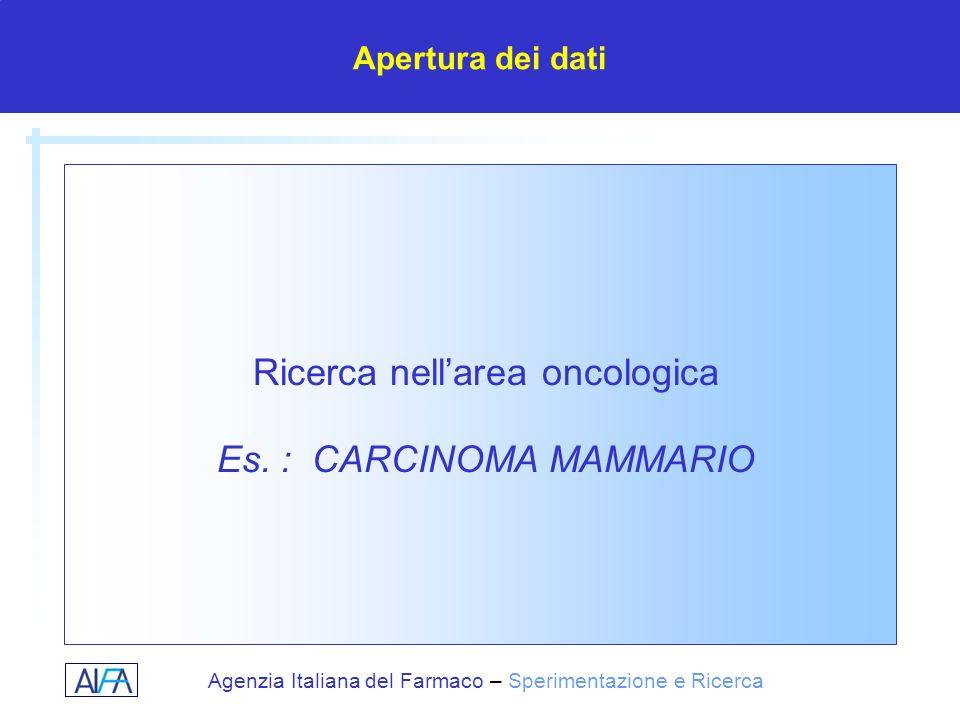 Agenzia Italiana del Farmaco – Sperimentazione e Ricerca Ricerca nellarea oncologica Es. : CARCINOMA MAMMARIO Apertura dei dati