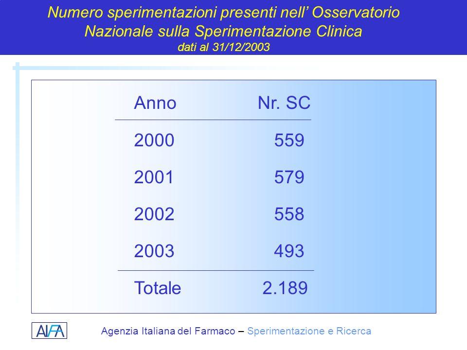 Agenzia Italiana del Farmaco – Sperimentazione e Ricerca Anno Nr. SC 2000559 2001579 2002558 2003493 Totale 2.189 Numero sperimentazioni presenti nell