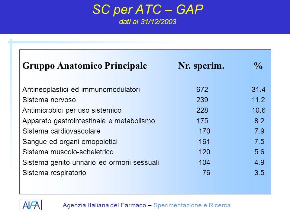 Agenzia Italiana del Farmaco – Sperimentazione e Ricerca SC per ATC – GAP dati al 31/12/2003 Antineoplastici ed immunomodulatori672 31.4 Sistema nervo