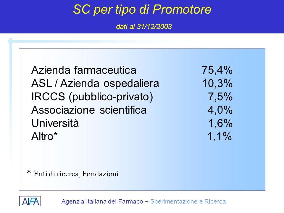 Agenzia Italiana del Farmaco – Sperimentazione e Ricerca Azienda farmaceutica75,4% ASL / Azienda ospedaliera10,3% IRCCS (pubblico-privato) 7,5% Associ