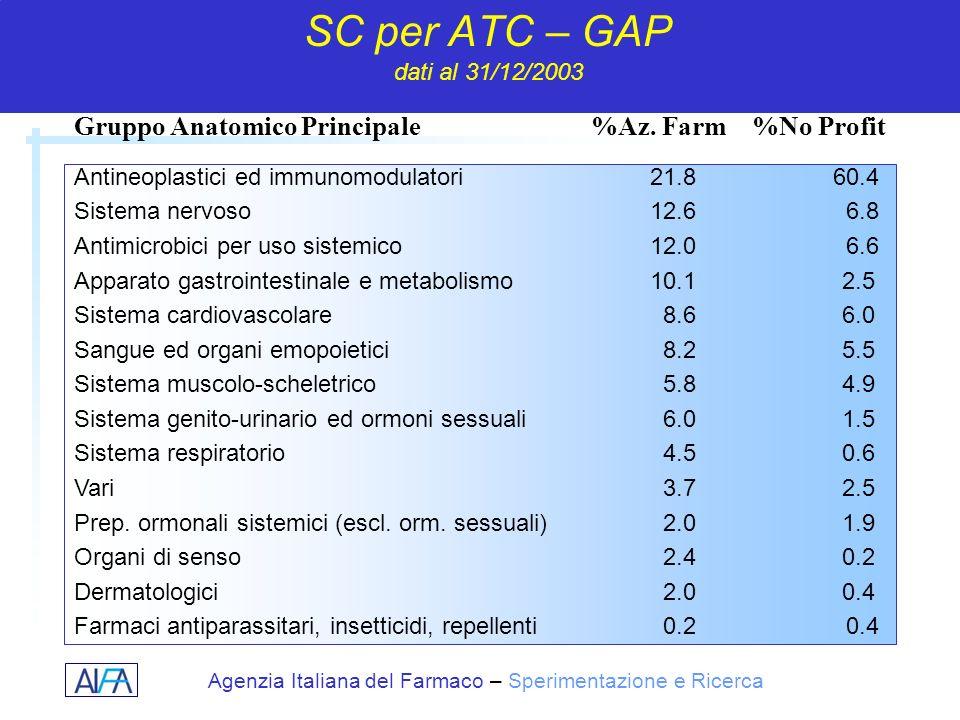 Agenzia Italiana del Farmaco – Sperimentazione e Ricerca SC per ATC – GAP dati al 31/12/2003 Antineoplastici ed immunomodulatori21.8 60.4 Sistema nerv