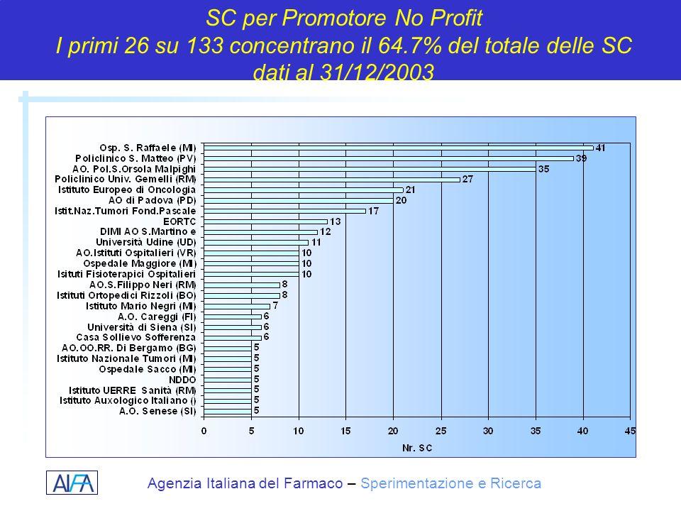 Agenzia Italiana del Farmaco – Sperimentazione e Ricerca SC per Promotore No Profit I primi 26 su 133 concentrano il 64.7% del totale delle SC dati al