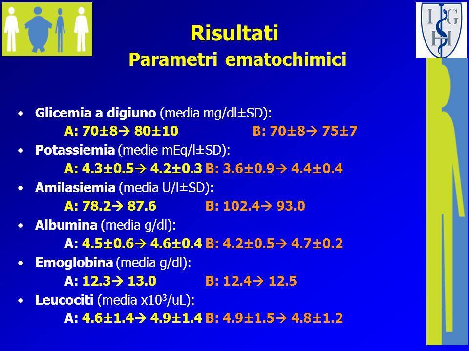 Risultati Parametri ematochimici Glicemia a digiuno (media mg/dl±SD): A: 70±8 80±10 B: 70±8 75±7 Potassiemia (medie mEq/l±SD): A: 4.3±0.5 4.2±0.3B: 3.
