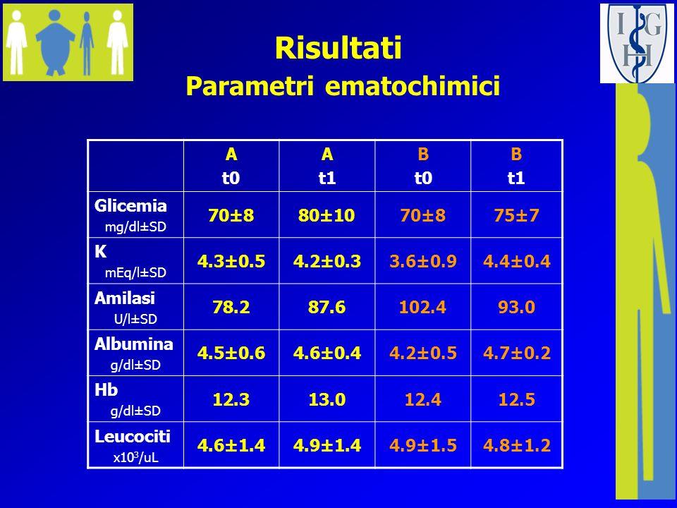 Risultati Parametri ematochimici A t0 A t1 B t0 B t1 Glicemia mg/dl±SD 70±880±1070±875±7 K mEq/l±SD 4.3±0.54.2±0.33.6±0.94.4±0.4 Amilasi U/l±SD 78.287